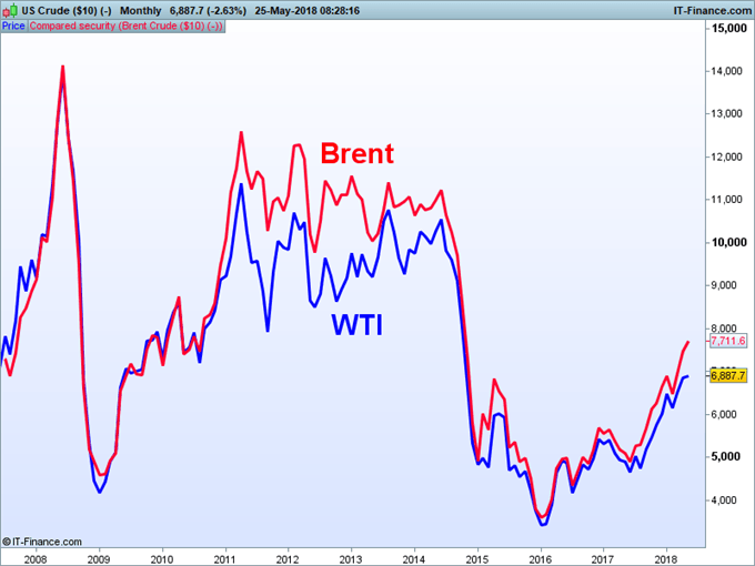 WTI vs Brent: Top 5 Differences Between WTI and Brent Crude Oil
