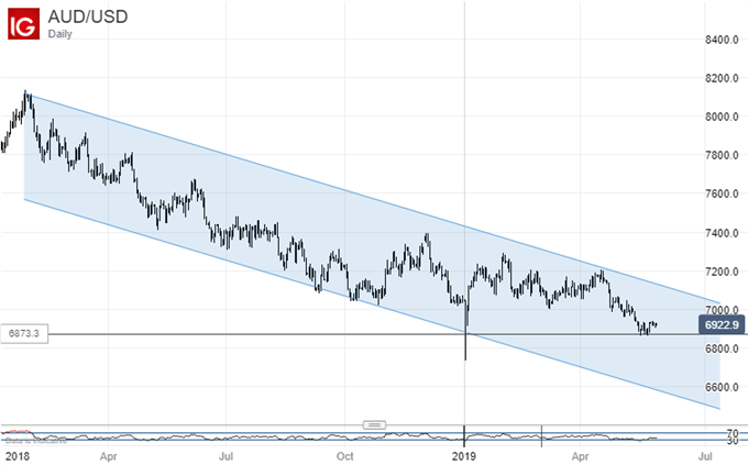 Australian Dollar Vs US Dollar Daily Chart