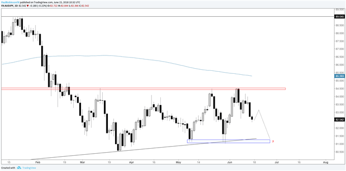 Aud Jpy Daily Chart Room To Go Before Support