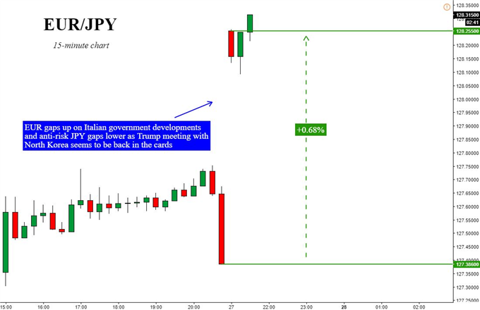 Asia AM Digest: EUR/JPY Gap May Hold on North Korea & Italy News