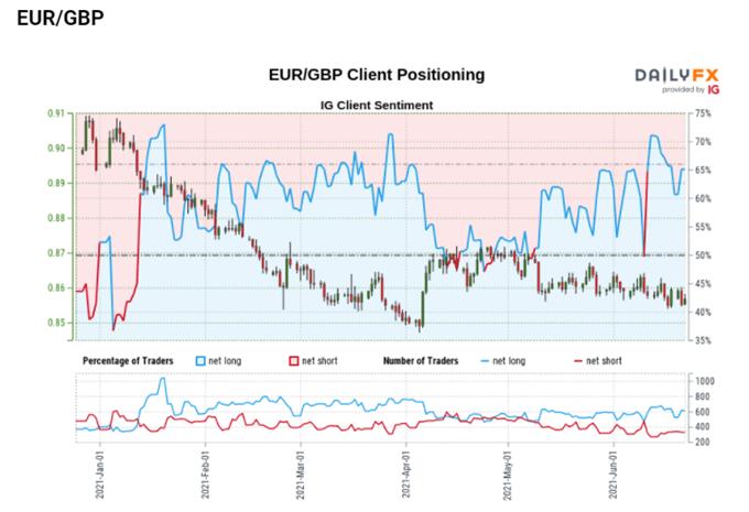 EUR/GBP sentiment data