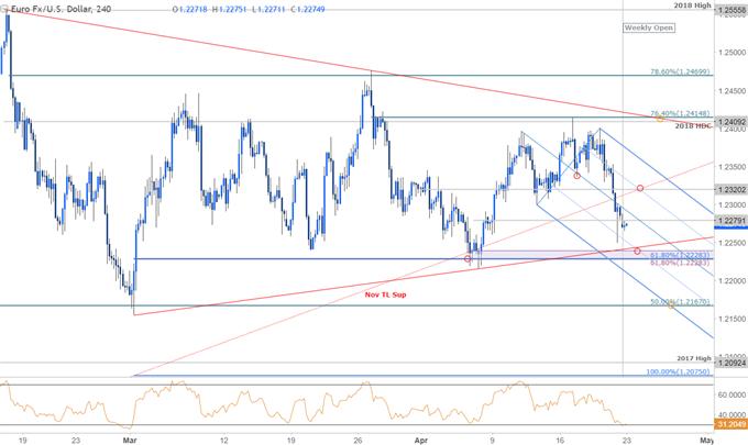 EURUSD Price Chart - 240min Timeframe