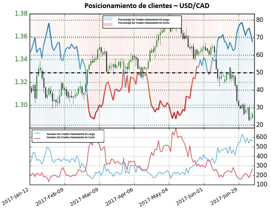 Posicionamiento de clientes señala posible final en las caídas del USD/CAD