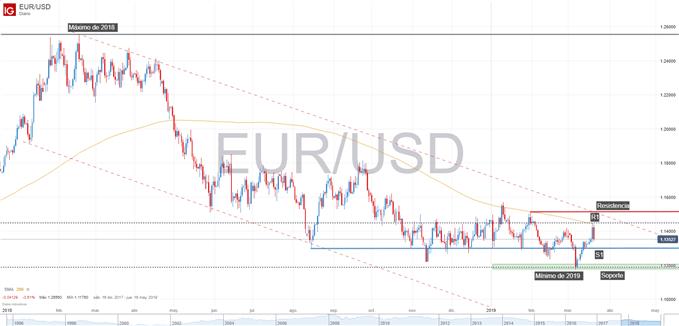 Gráfico técnico del EUR/USD