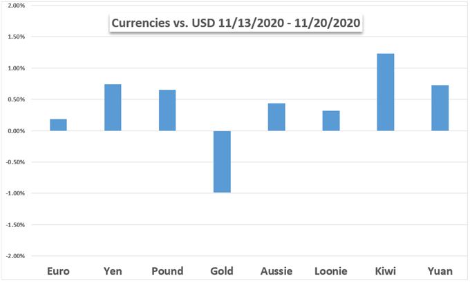 US Dollar vs Currencies chart