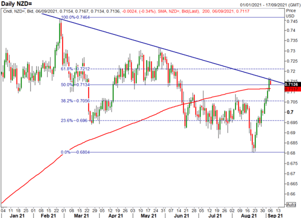 New Zealand Dollar Forecast: NZD/USD Rise Capped, NZD/JPY Tracking Nikkei 225 Higher