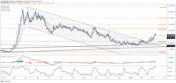 Mexican Peso Forecast at Inflection Point - Levels for MXN/JPY, USD/MXN