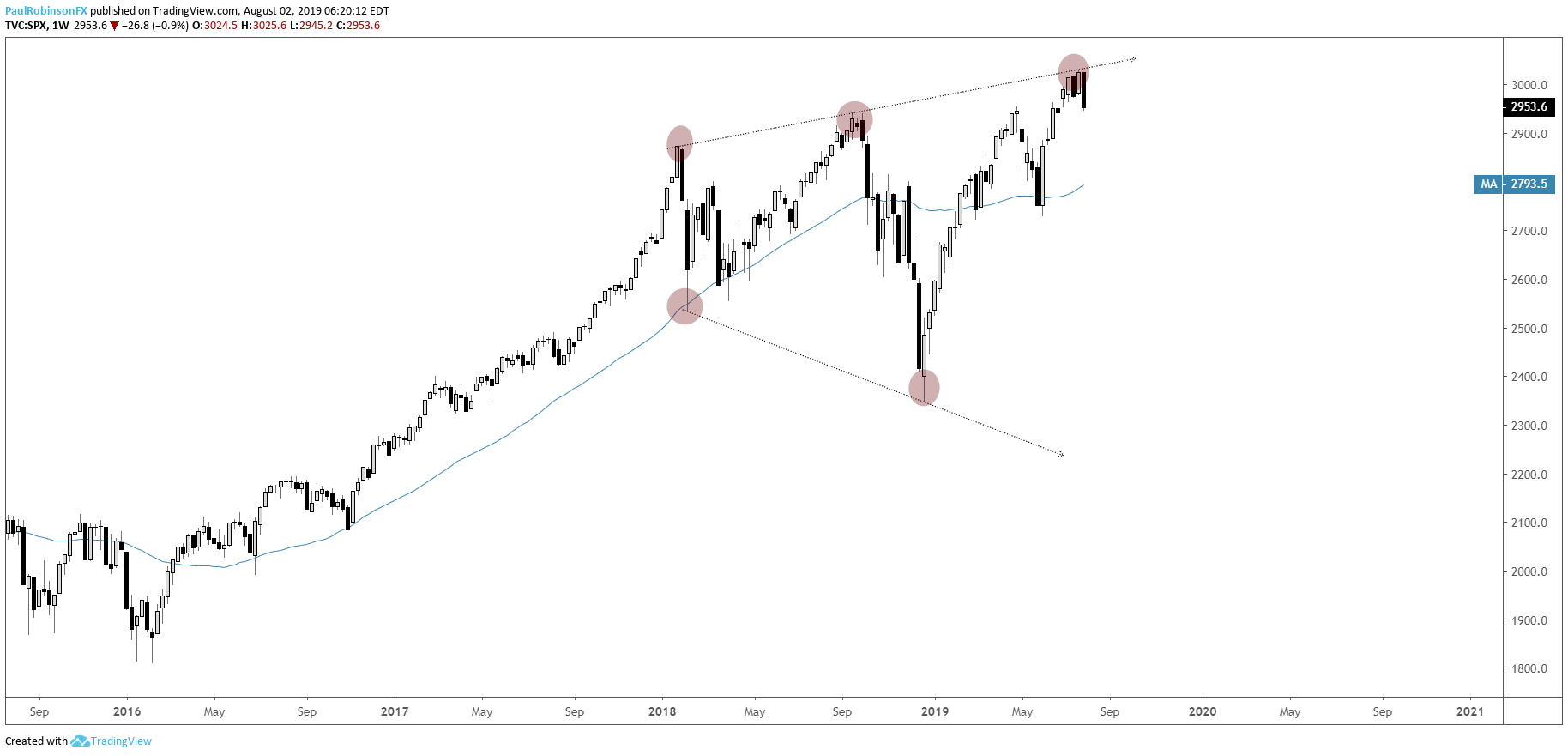 Dow Jones Hammered From Resistance, Watch Trend Support