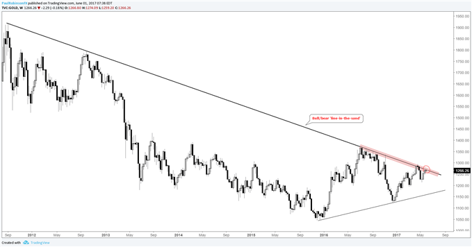 Silver Price Poorly Postured with Gold at 2011 Trend-line