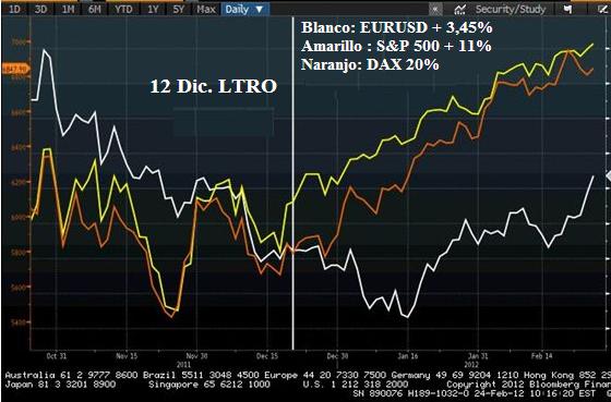 Como el LTRO del BCE podría afectar al Euro.