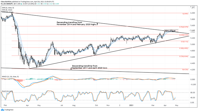 Mexican Peso Forecast: Commodities Rally Boosts Peso's Appeal - Setups for MXN/JPY, USD/MXN