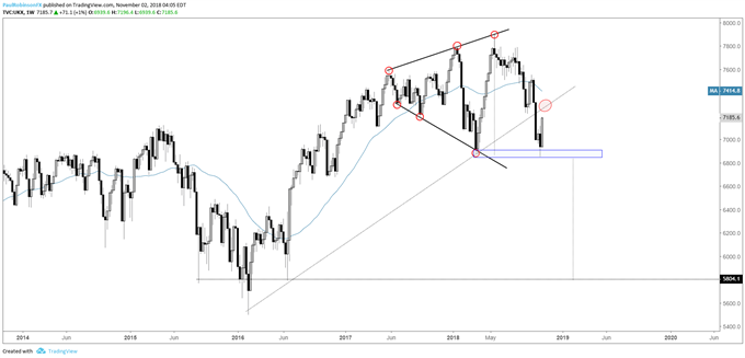 FTSE weekly chart, 'RST' in effect