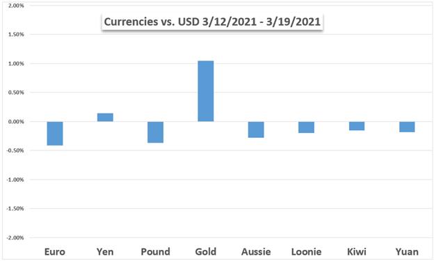 USD vs FX dan Emas
