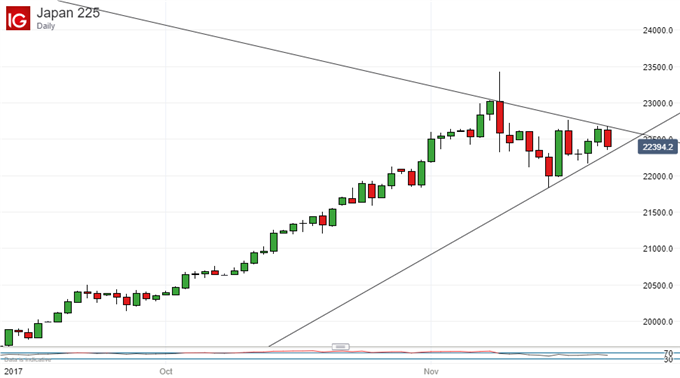 Nikkei 225 Technical Analysis: Down But Very Far From Out