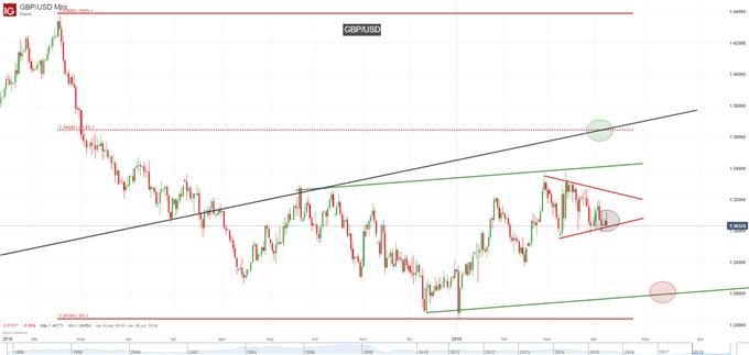 GBP/USD: El Brexit vuelve a sacudir la acción de precios de la libra esterlina
