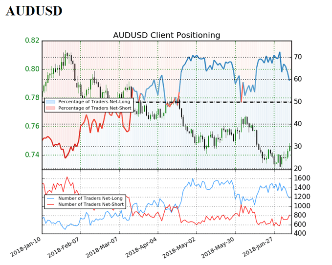 Image of IG Client Sentiment for AUDUSD