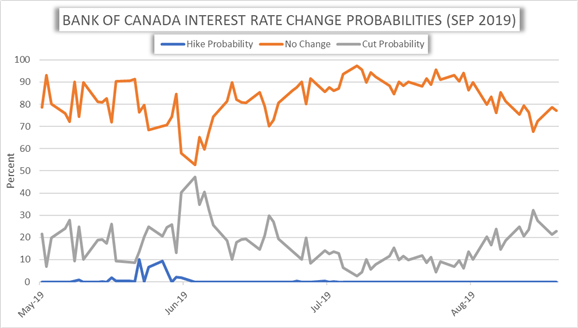 Bank of Canada Interest Rate Cut Probability Chart