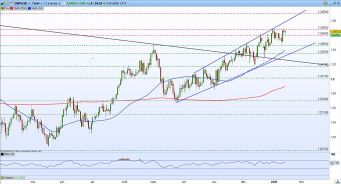 Marché boursier: plan de relance américain - GBP / USD: le prochain objectif est à 1,3900 $