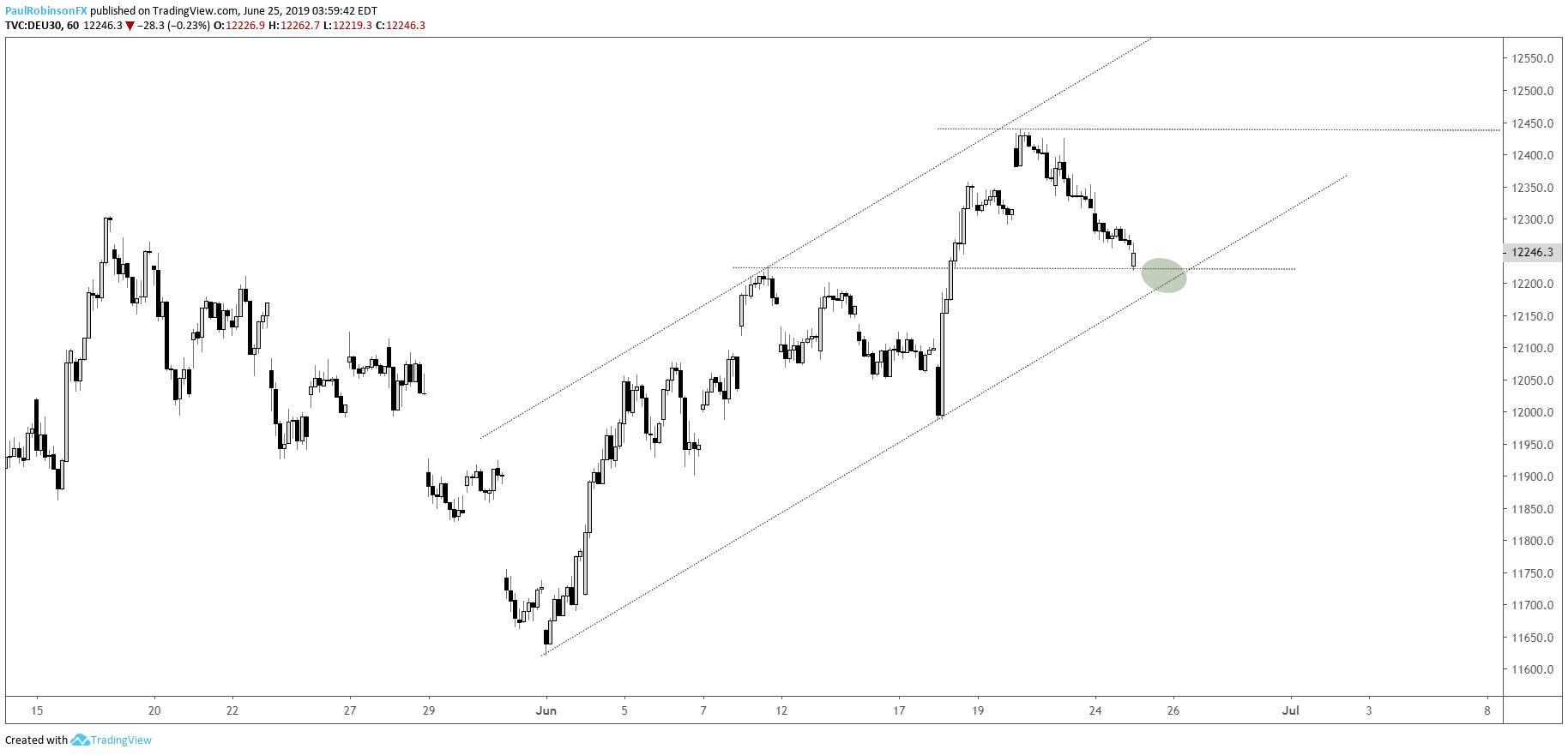 dax 30