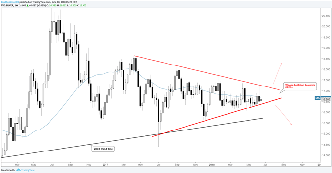 Silver weekly chart, triangle building...