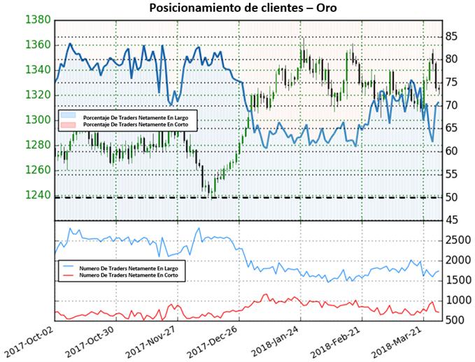 Precio del oro podría perder atractivo próximamente