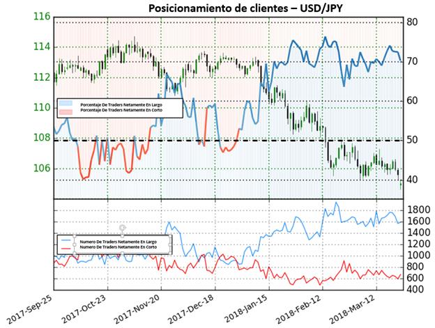 Perspectiva general para el USD/JPY se mantiene a la baja