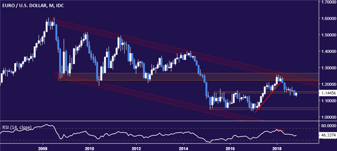 EUR/USD Technical Analysis: Euro Bounce May Bring Test Above 1.15