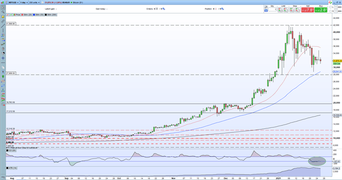 Bitcoin (BTC) Continues to Struggle While Ethereum (ETH) Comes Off a Fresh All-Time High