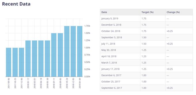 Image of BoC interest rate