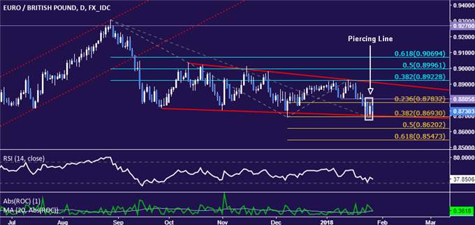 EUR/GBP Technical Analysis: Euro Recovery Ready to Begin?