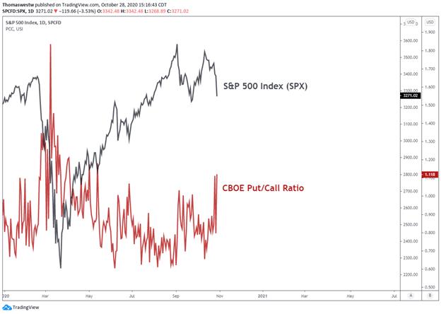SPX vs CBOE put/call ratio