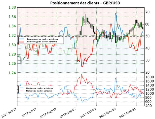 GBP/USD: Baisse de la livre sterling sur la paire à venir