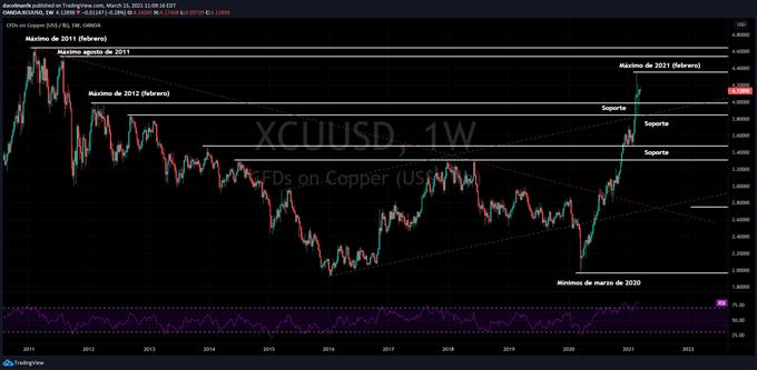 Gráfico técnico del precio del cobre