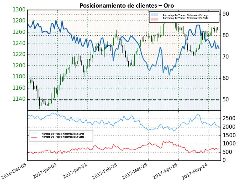 Sentimiento de traders indica movimientos al alza para el oro
