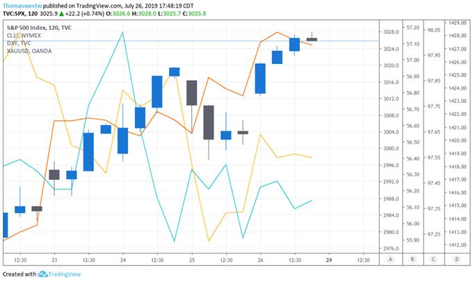 SPX, DXY, XAUUSD, Oil Price Chart