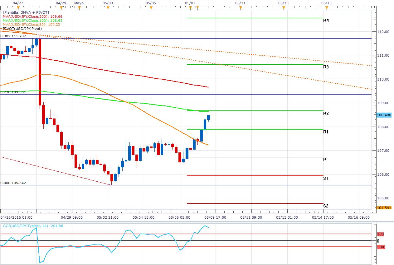 USD/JPY: El par es una montaña rusa y ahora Japón debilita su moneda