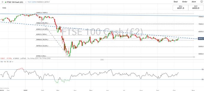 FTSE 100 Fiyat Grafiği UKX Borsası Görünümü