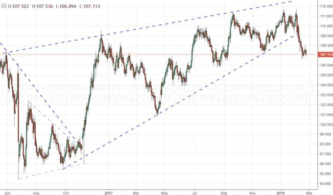 Equally-Weighted Yen Index