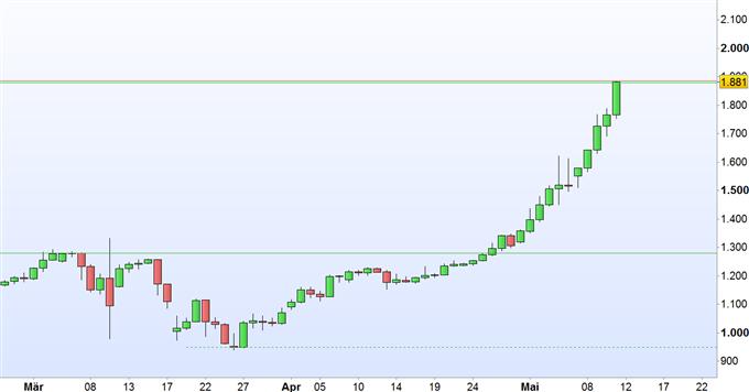 Bitcoin: 2.000 US- Dollar noch in dieser Woche?
