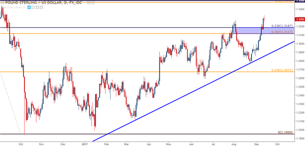 GBP Bulls Tested Ahead of BoE; RBA Wedges Deeper into a Corner