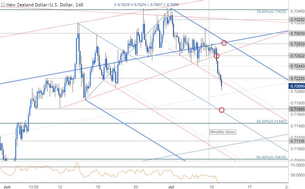 NZD/USD 240min Chart