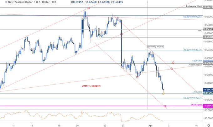 Graphique du cours de la paire de devises - Unité de temps 2heures - Dollar néo-zélandais face au dollar américain - Kiwi