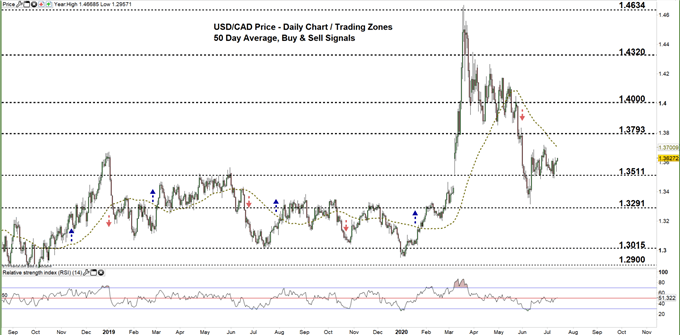 USD/CAD Price- Consolidation Continues Ahead of BoC Meeting