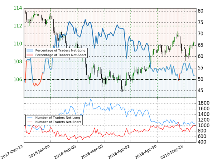 USD/JPY Trader Sentiment