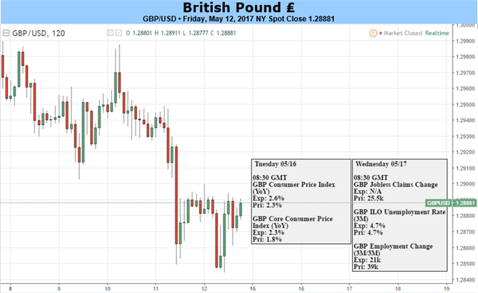 British Pound: Due For a Deeper Correction Lower