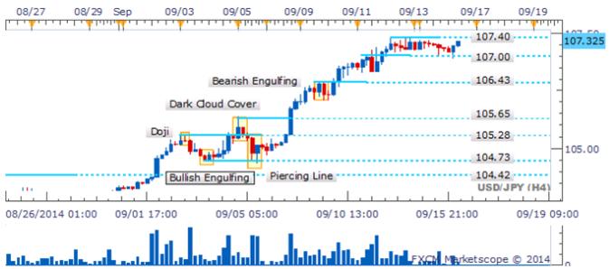 USD/JPY Bulls recobran el aliento mientras que Doji denota indecisión