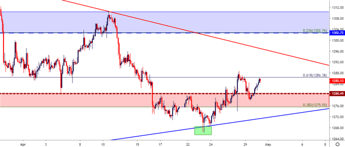 gold price two hour chart