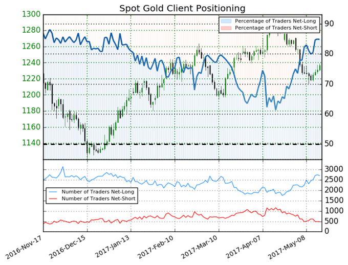 Gold Price May Fall as Traders are Further Net Long