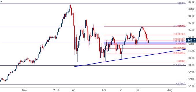 Dow Jones Industrial Average DJIA DIA Daily Chart