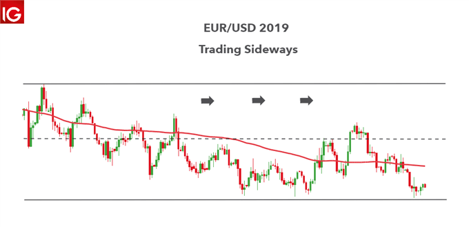 Forex speculation in EUR/USD 2019